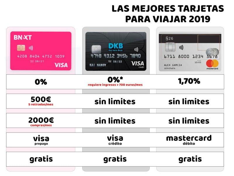Comparativa de tarjetas para viajeros